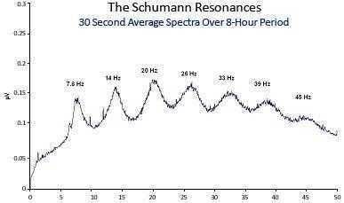 Schumann Resonanz